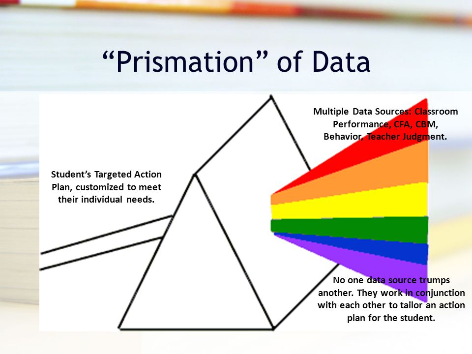 Prismation of Data Multiple Data Sources: Classroom Performance, CFA, CBM, Behavior, Teacher Judgment.