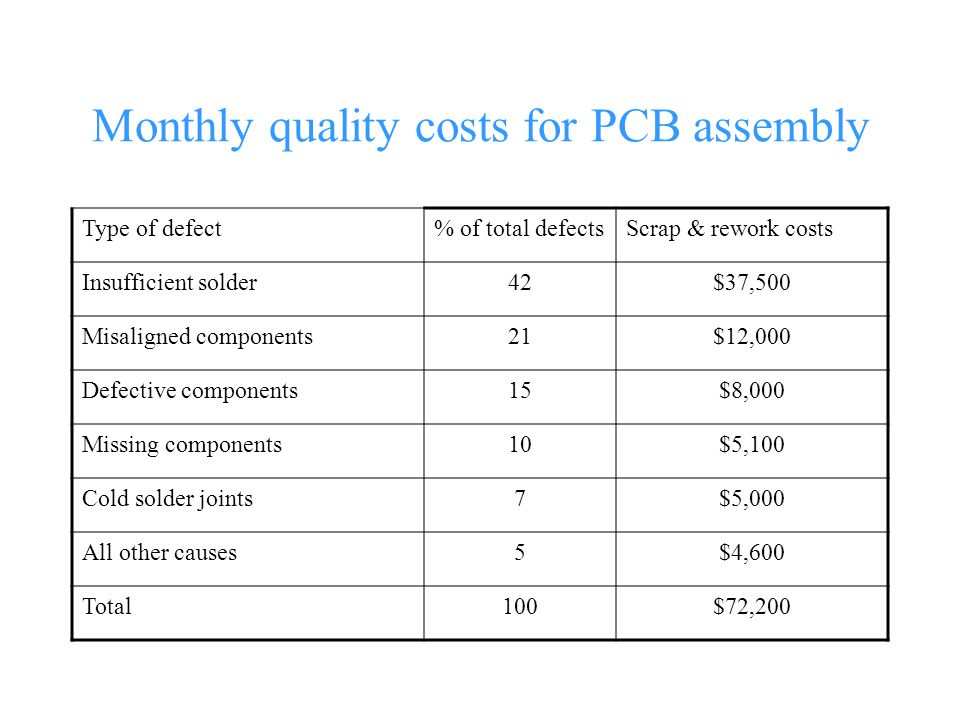 Monthly quality costs for PCB assembly