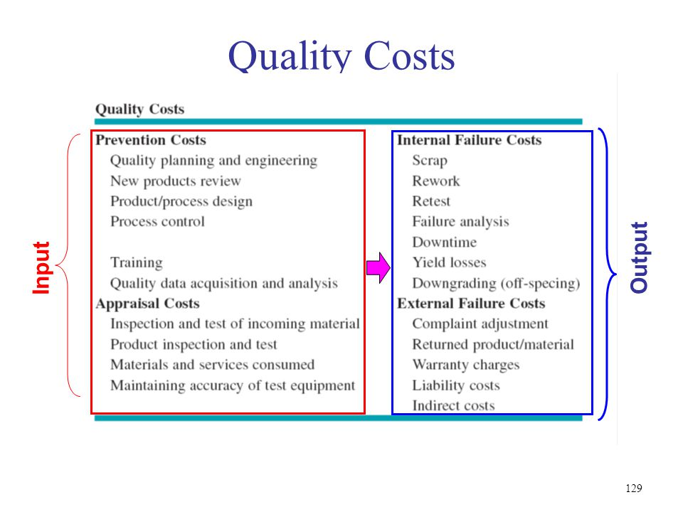 Quality Costs Input Output