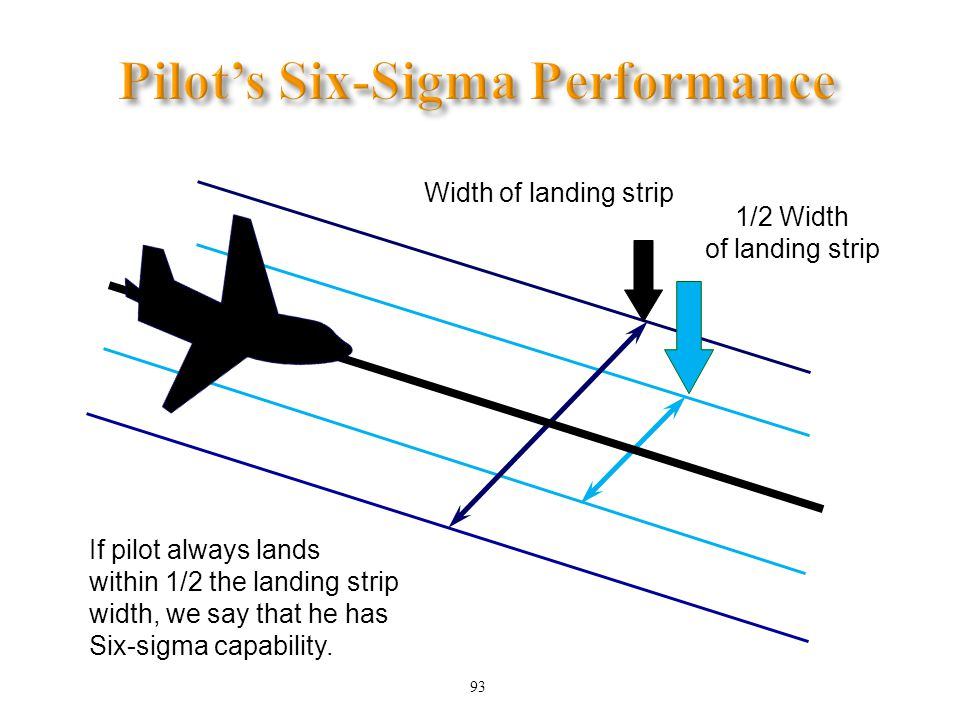 Pilot's Six-Sigma Performance