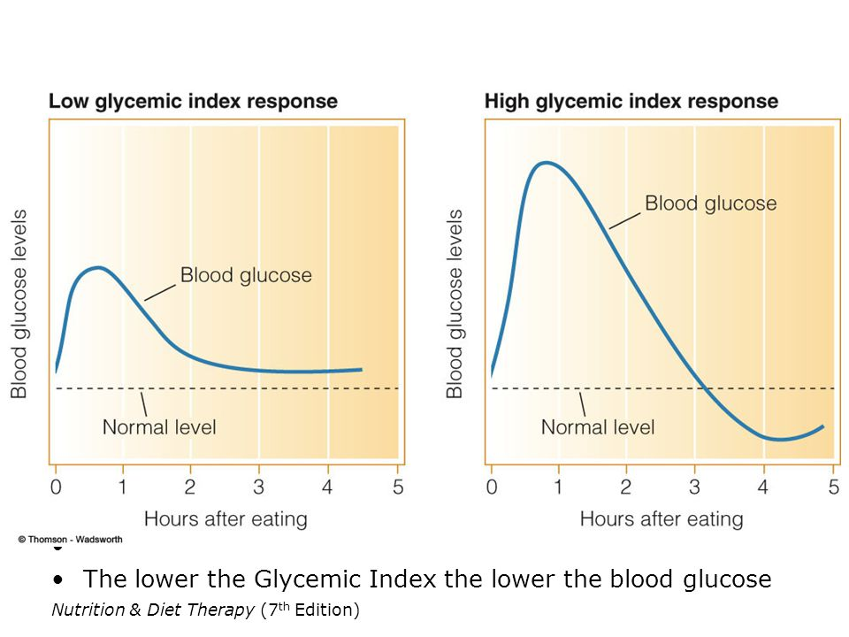 The lower the Glycemic Index the lower the blood glucose
