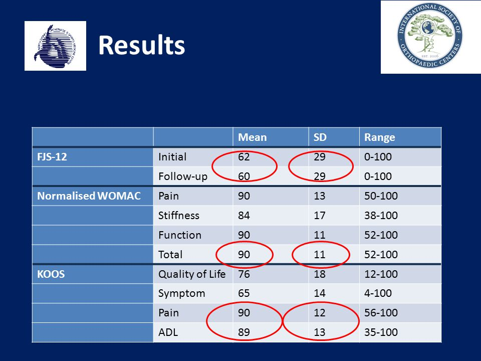 Results Mean SD Range FJS-12 Initial 62 29 0-100 Follow-up 60