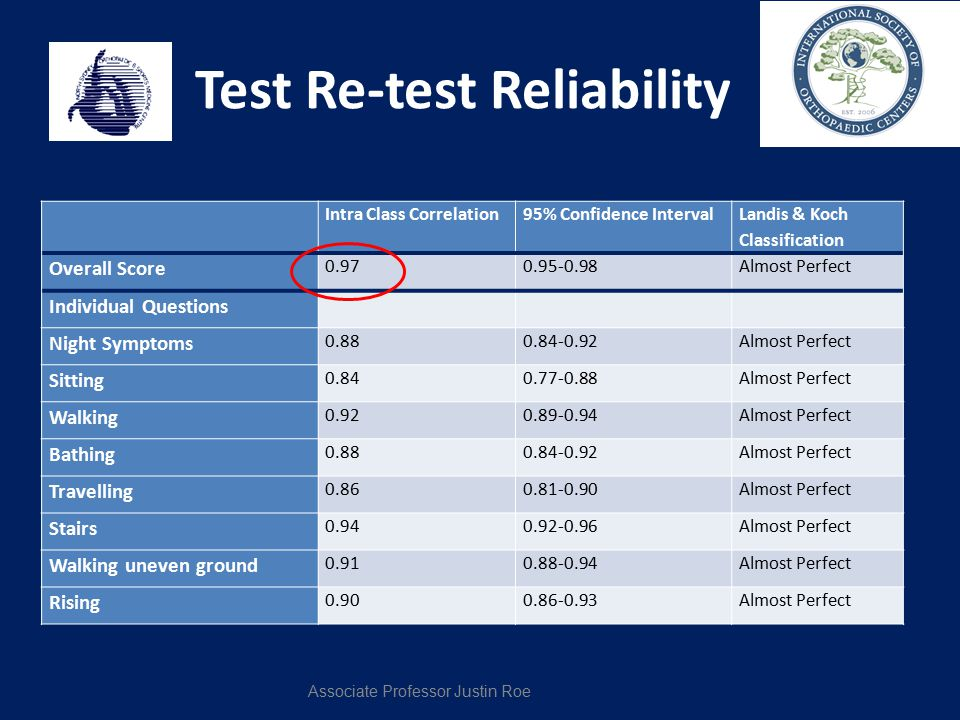 Test Re-test Reliability