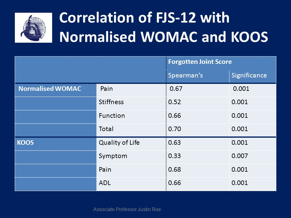 Correlation of FJS-12 with Normalised WOMAC and KOOS