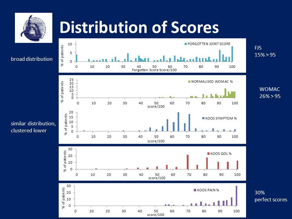 Distribution of Scores