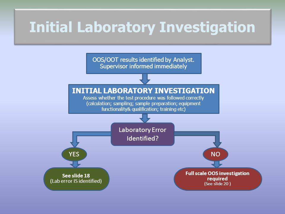 Initial Laboratory Investigation