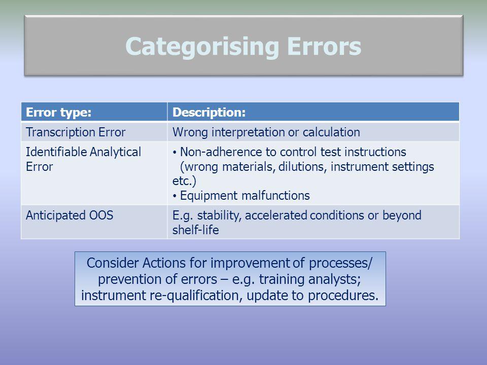 Categorising Errors Error type: Description: Transcription Error. Wrong interpretation or calculation.