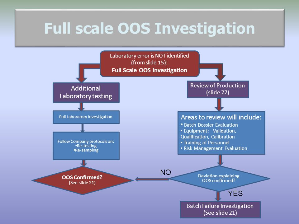 Full scale OOS Investigation