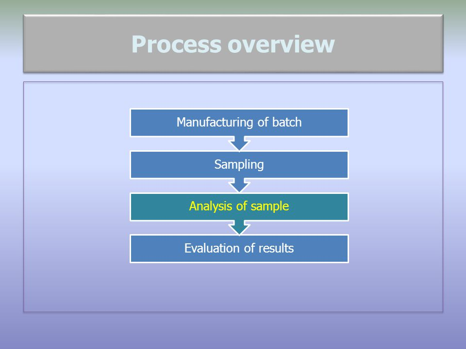 Manufacturing of batch