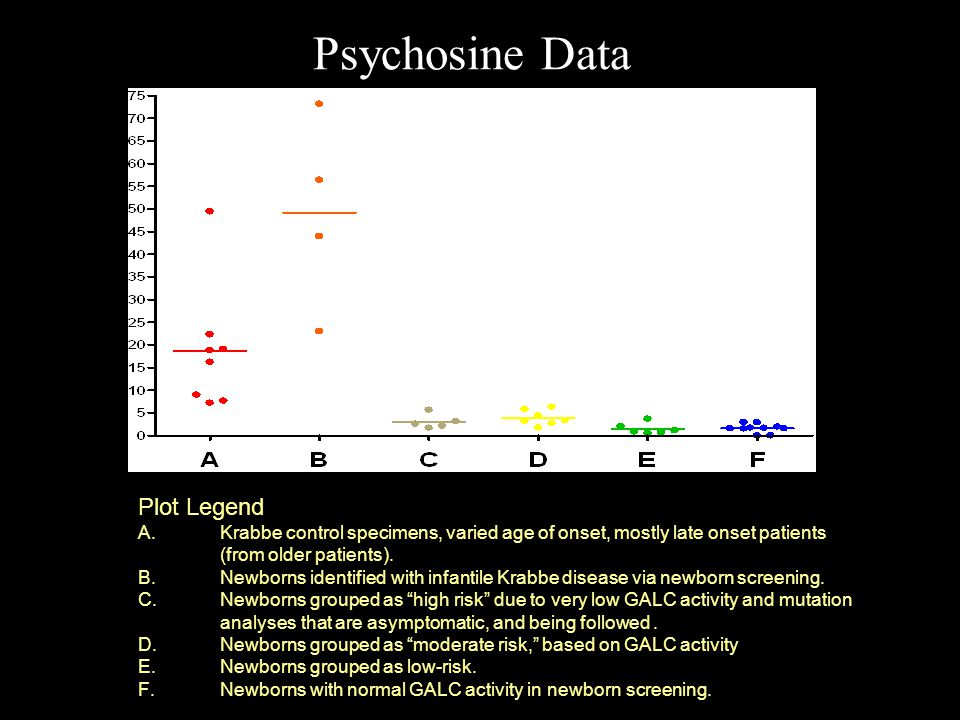 Psychosine Data Plot Legend