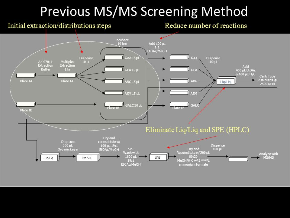 Previous MS/MS Screening Method