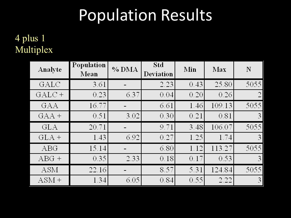 Population Results 4 plus 1 Multiplex