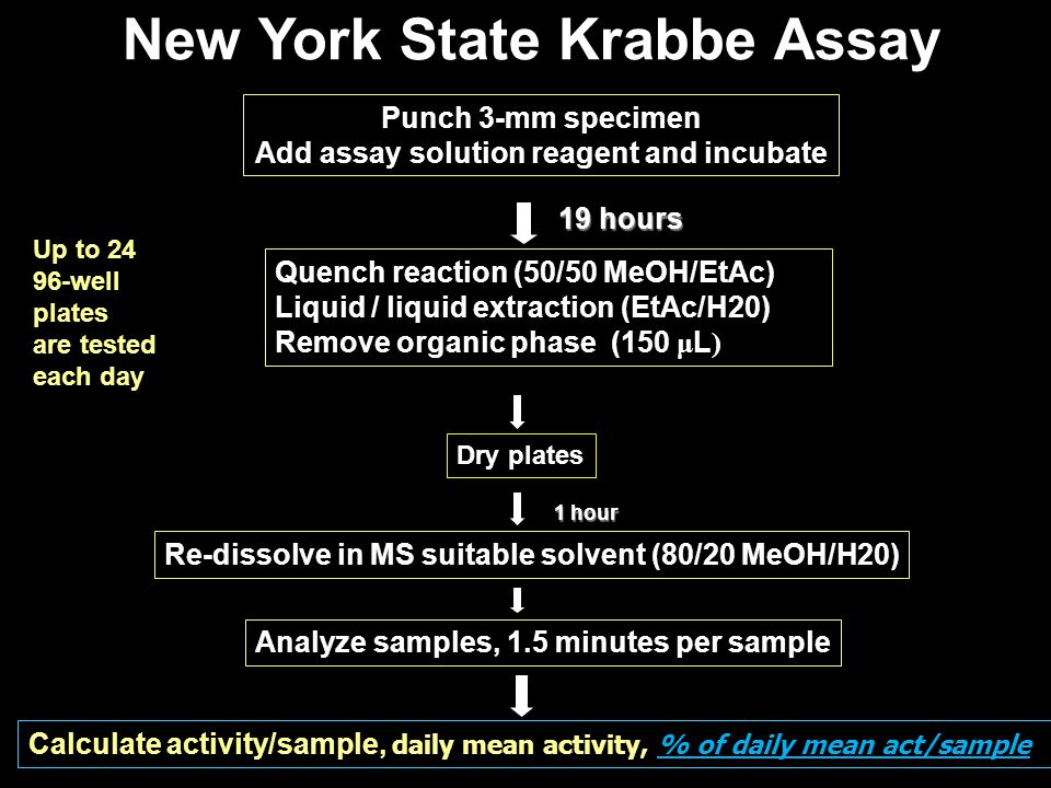 New York State Krabbe Assay
