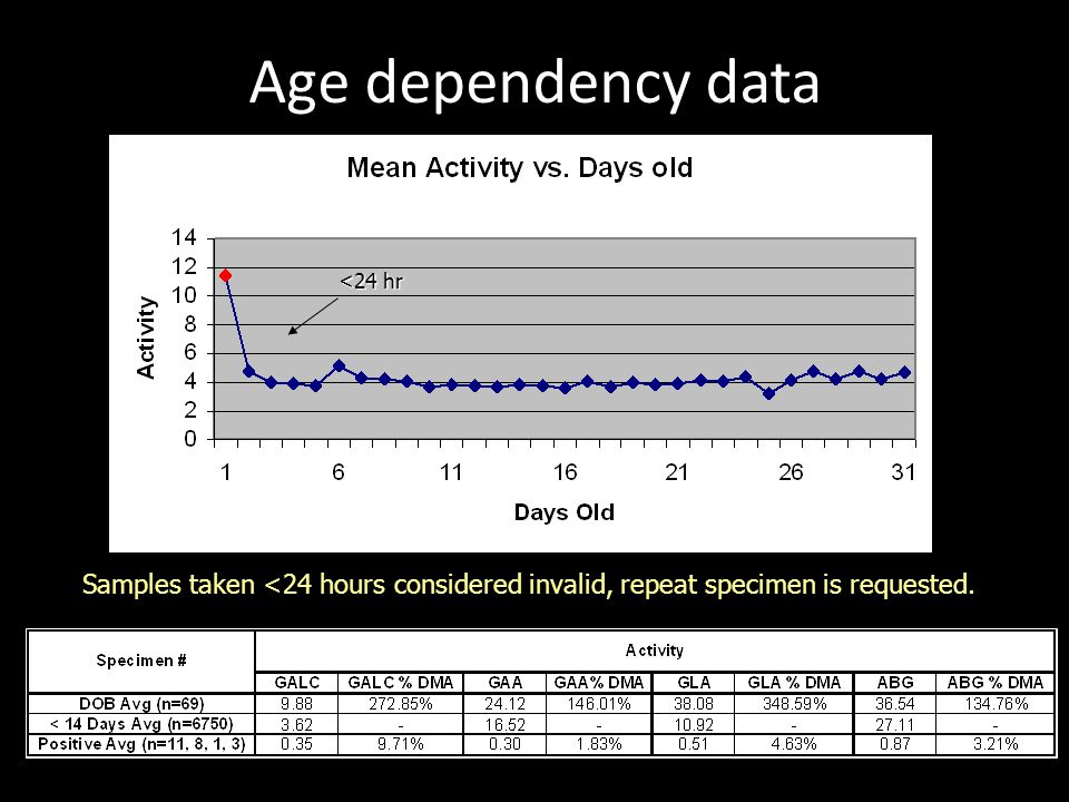 Age dependency data <24 hr.