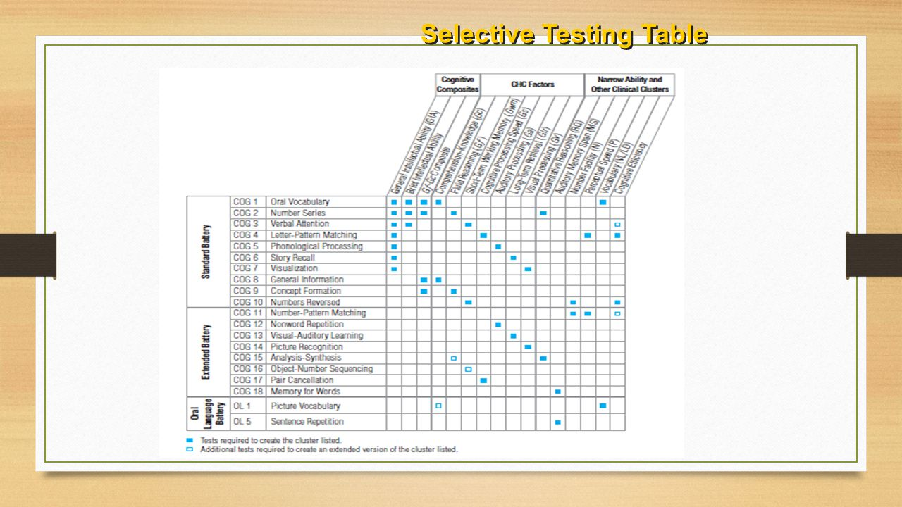 Selective Testing Table