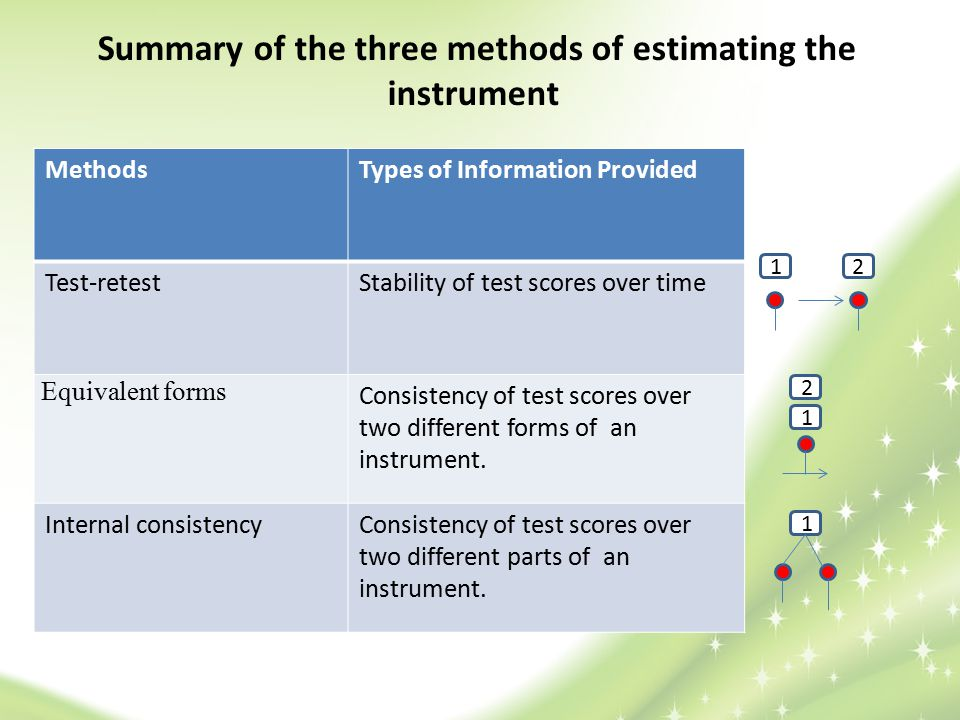 Summary of the three methods of estimating the instrument
