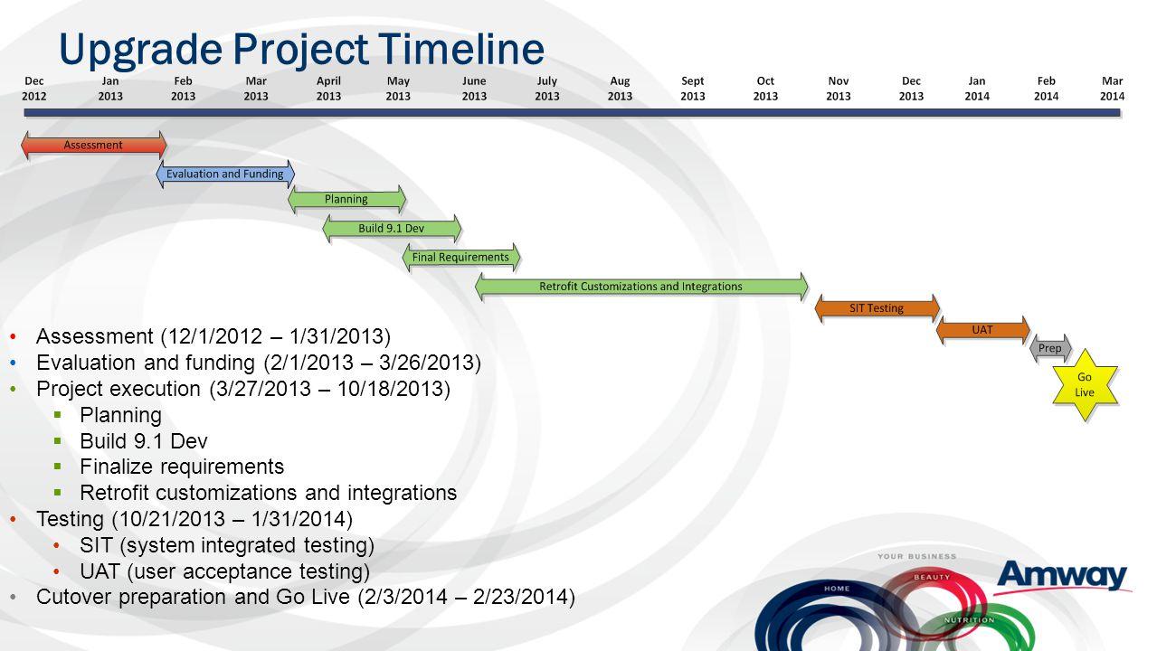 Upgrade Project Timeline