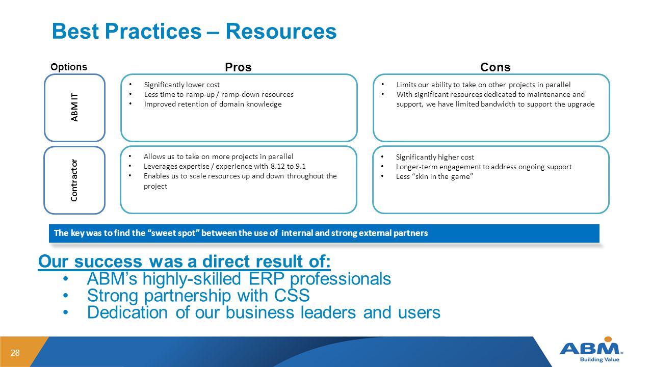 Best Practices – Resources