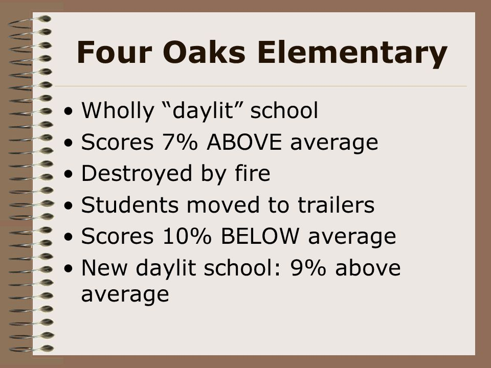 Four Oaks Elementary Wholly daylit school Scores 7% ABOVE average