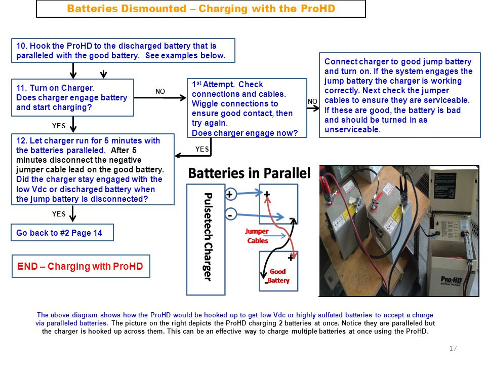 Batteries Dismounted – Charging with the ProHD
