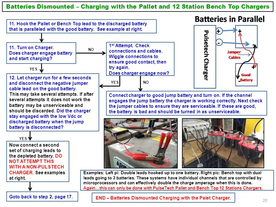 END – Batteries Dismounted Charging with the Palet Charger.