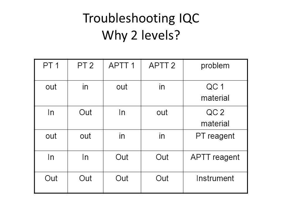 Troubleshooting IQC Why 2 levels