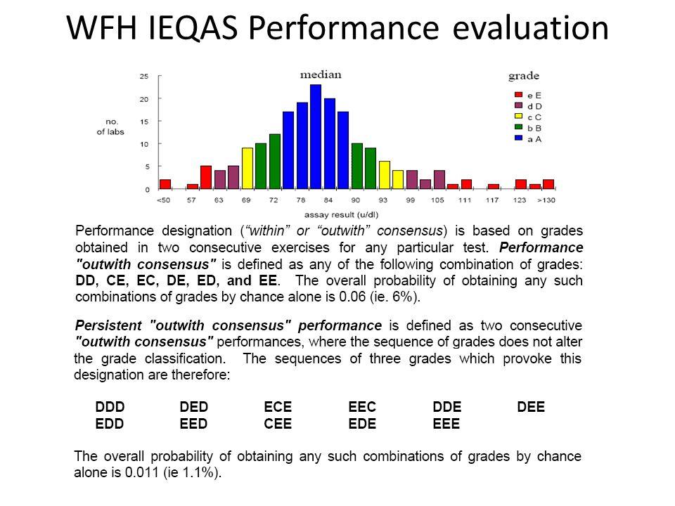 WFH IEQAS Performance evaluation