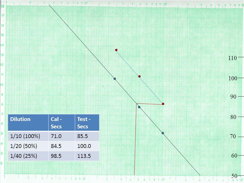 110 100. 90. 80. Dilution. Cal - Secs. Test - Secs. 1/10 (100%) 71.0. 85.5. 1/20 (50%) 84.5.