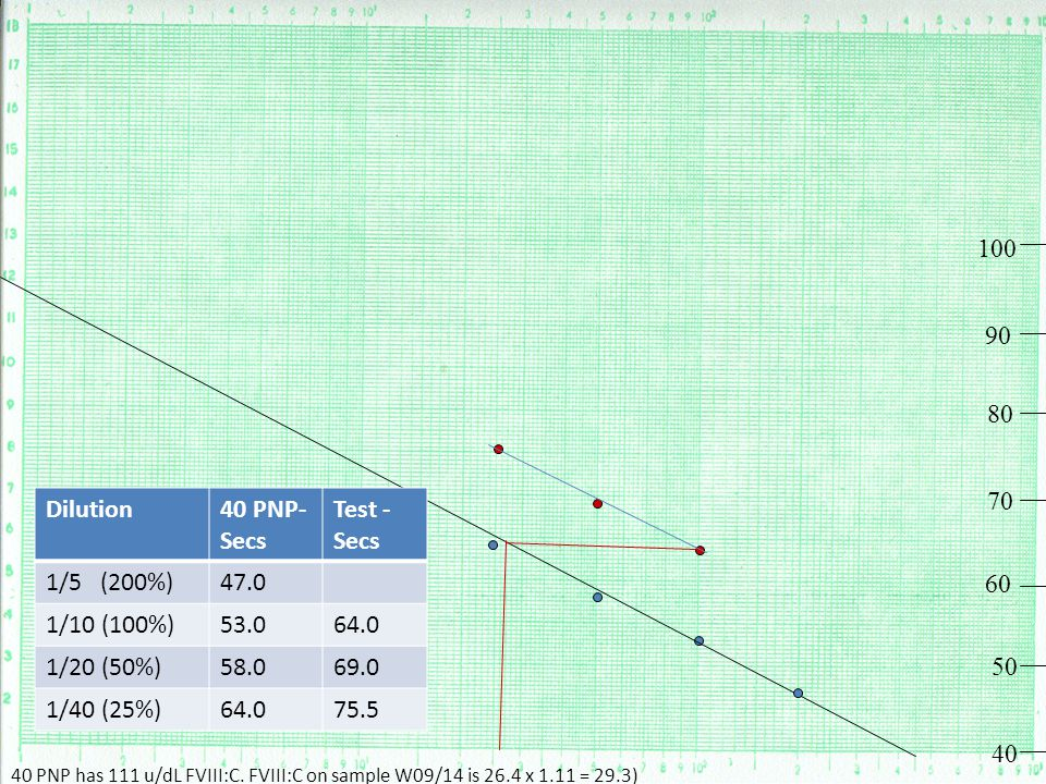 100 90 80 70 Dilution 40 PNP- Secs Test - Secs 1/5 (200%) 47.0