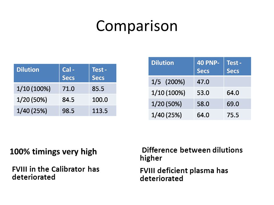 Comparison 100% timings very high Difference between dilutions higher