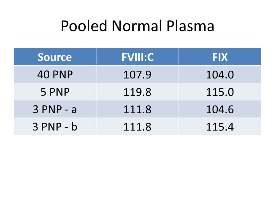Pooled Normal Plasma Source FVIII:C FIX 40 PNP 107.9 104.0 5 PNP 119.8