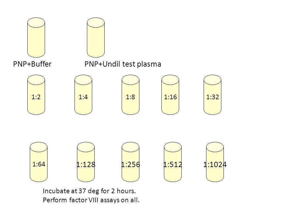 PNP+Buffer PNP+Undil test plasma 1:128 1:256 1:512 1:1024 1:2 1:4 1:8