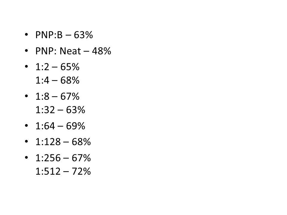 PNP:B – 63% PNP: Neat – 48% 1:2 – 65% 1:4 – 68%