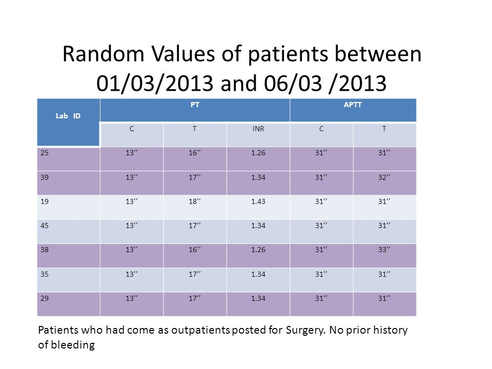 Random Values of patients between 01/03/2013 and 06/03 /2013