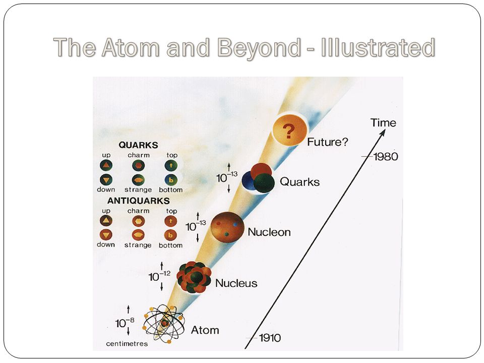 The Atom and Beyond - Illustrated