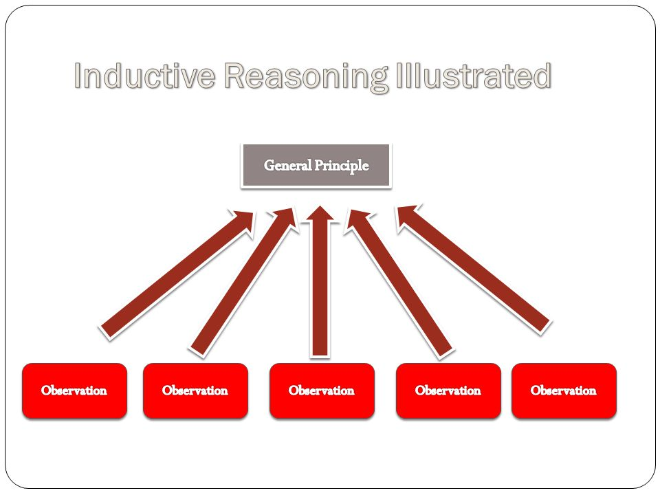 Inductive Reasoning Illustrated