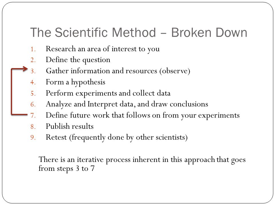 The Scientific Method – Broken Down