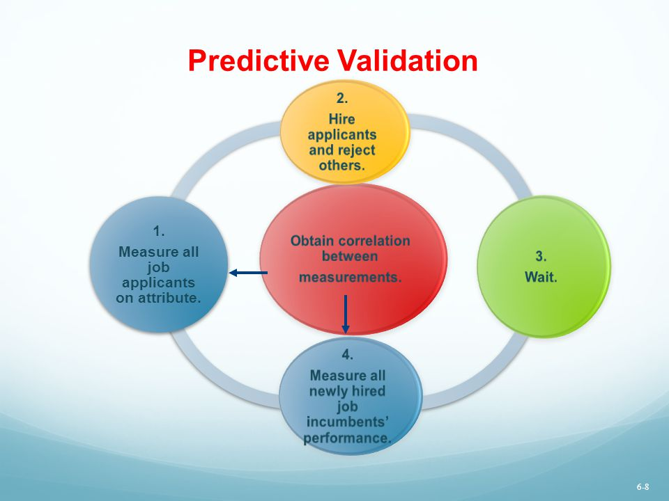 Predictive Validation