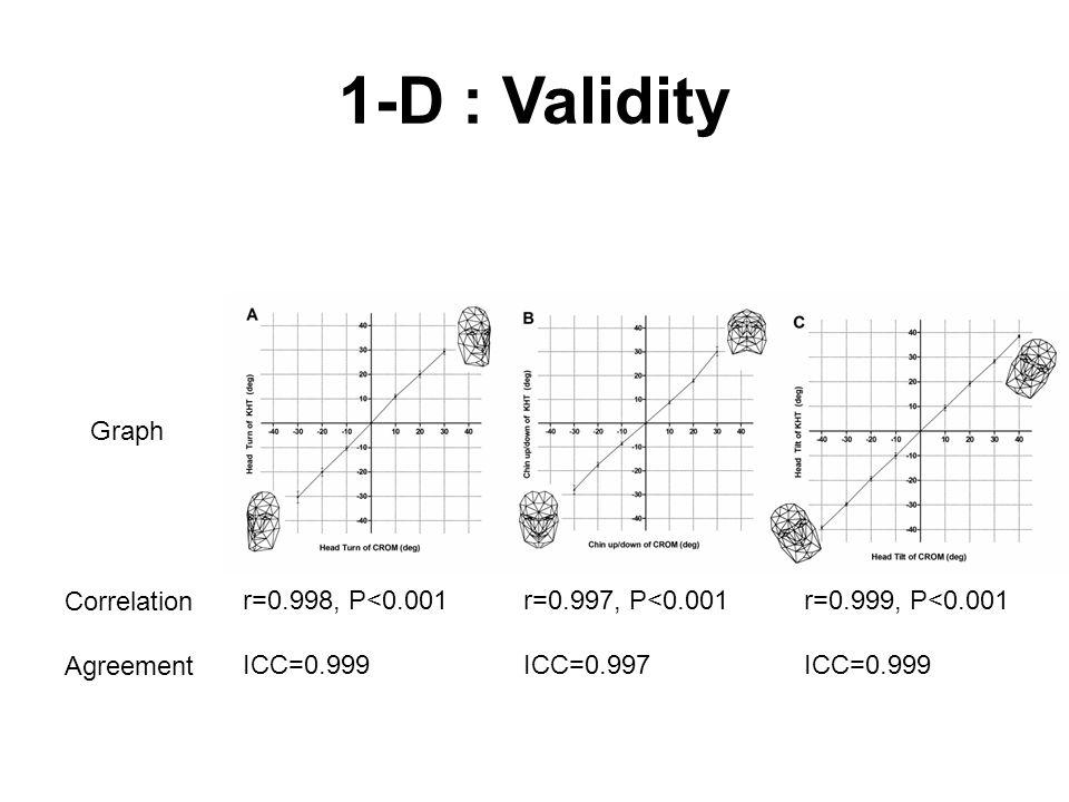 1-D : Validity Graph Correlation Agreement r=0.998, P<0.001