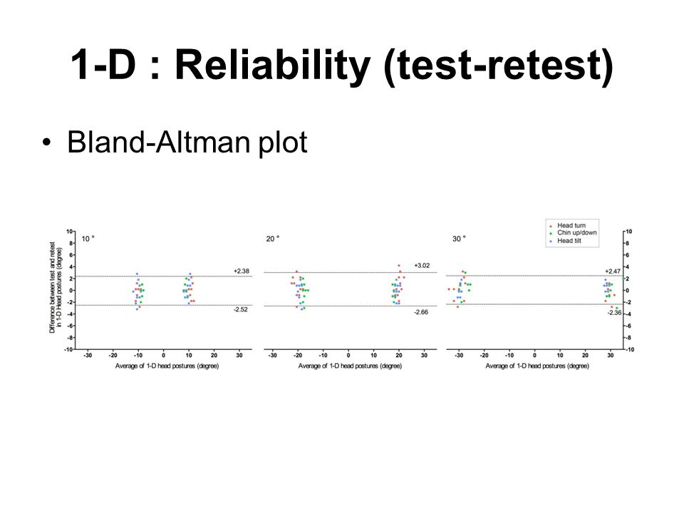 1-D : Reliability (test-retest)