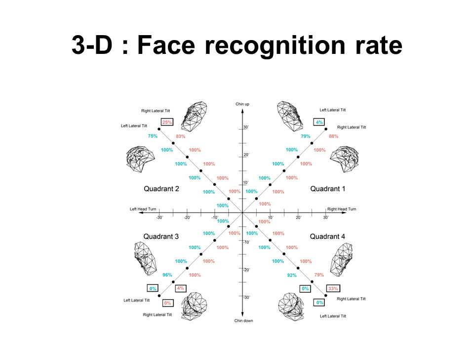 3-D : Face recognition rate
