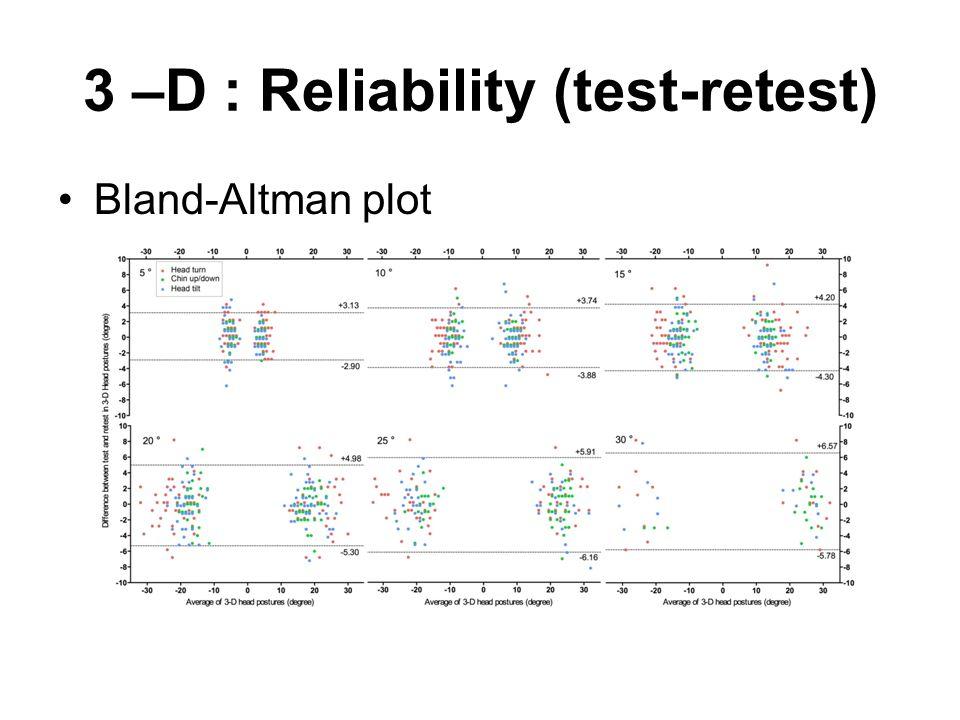3 –D : Reliability (test-retest)
