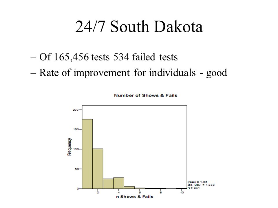 24/7 South Dakota Of 165,456 tests 534 failed tests