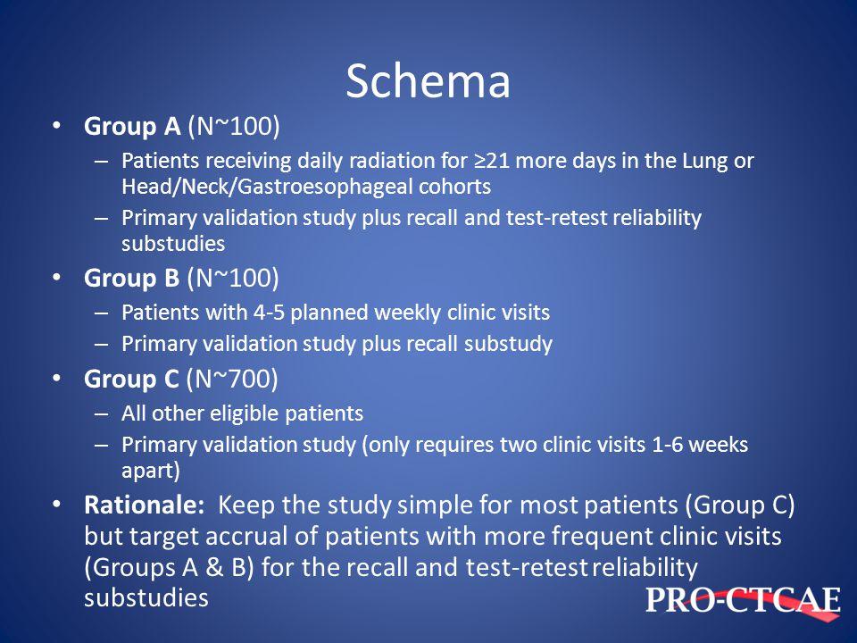 Schema Group A (N~100) Group B (N~100) Group C (N~700)