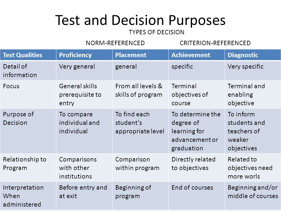 Test and Decision Purposes