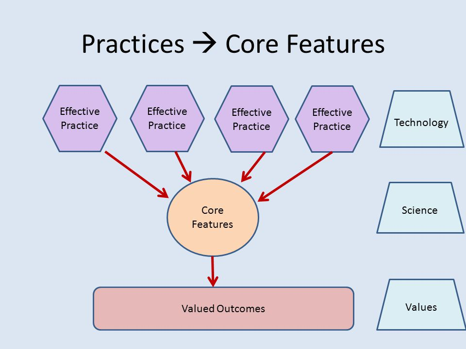 Practices  Core Features