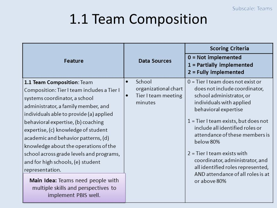 1.1 Team Composition Subscale: Teams Feature Data Sources