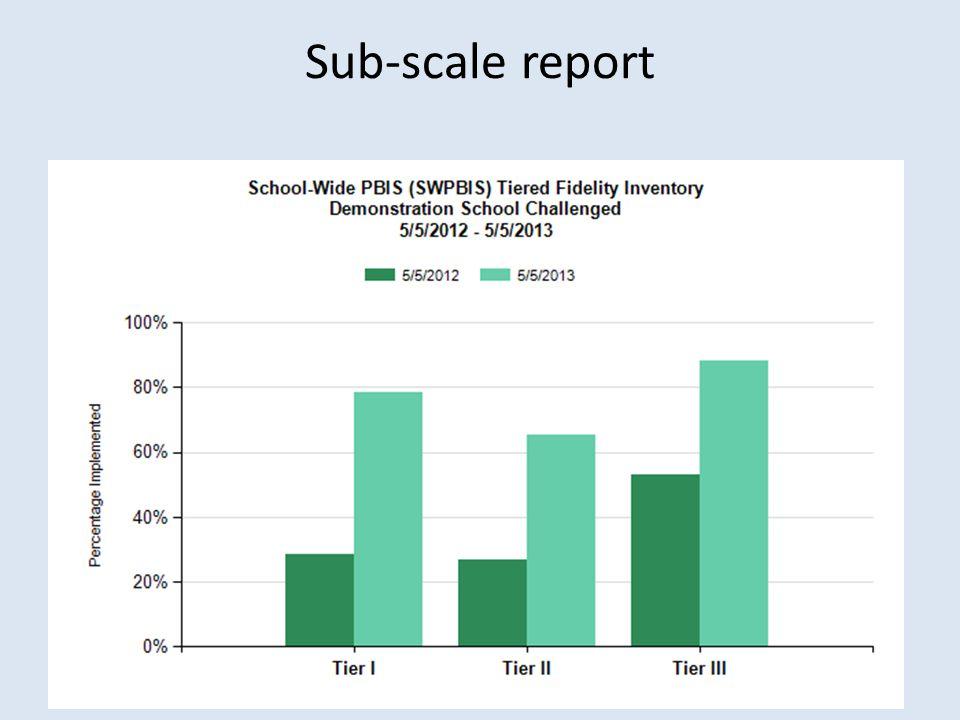 Sub-scale report