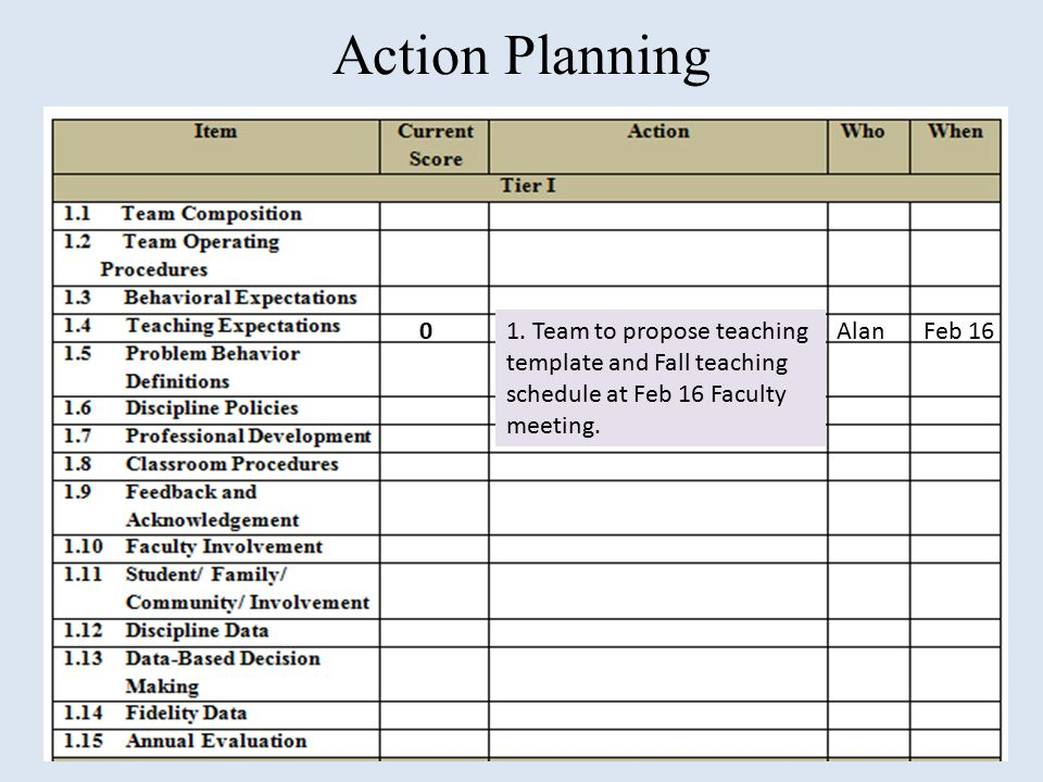 Action Planning 1. Team to propose teaching template and Fall teaching schedule at Feb 16 Faculty meeting.