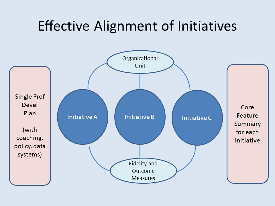 Effective Alignment of Initiatives